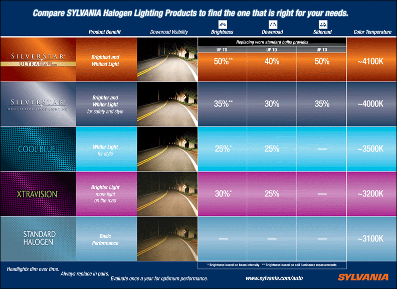 Sylvania Product Comparison. My sense is they're probably somewhat brighter,